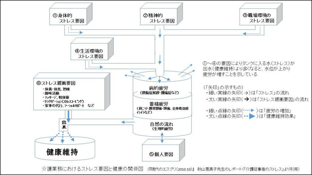秋山先生の概念図